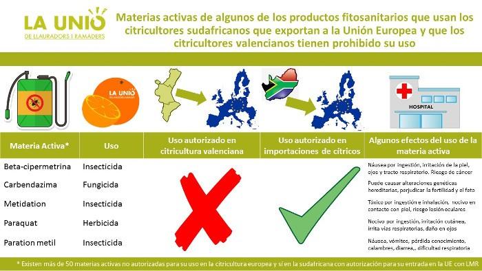 Sud-àfrica utilitza productes fitosanitaris prohibits a la Unió Europea per a cultivar els seus cítrics