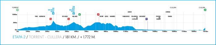 cullera-etapa2-volta-ciclista-cv